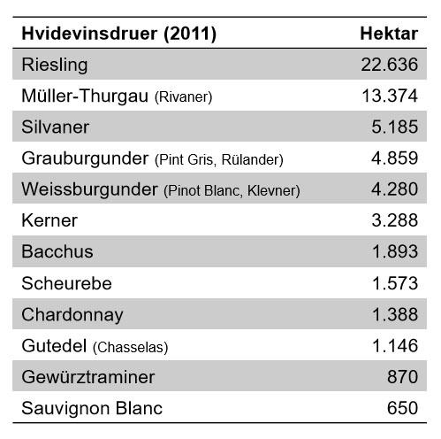 hvidvinsdruer-i-tyskland